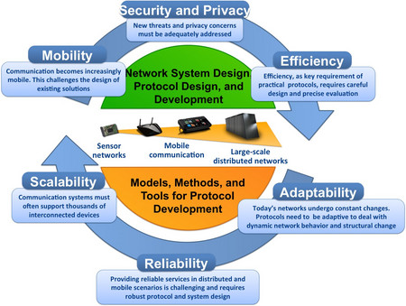 Comsys Communication And Distributed Systems Research Vision